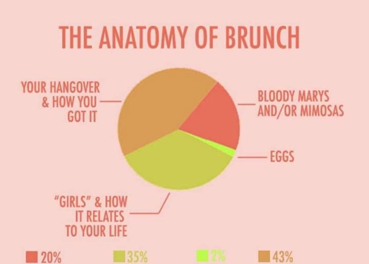 Most Funny Quotes The Anatomy Of Brunch Quotes Boxes You